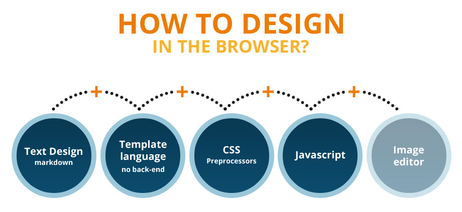 design-in-the-browser