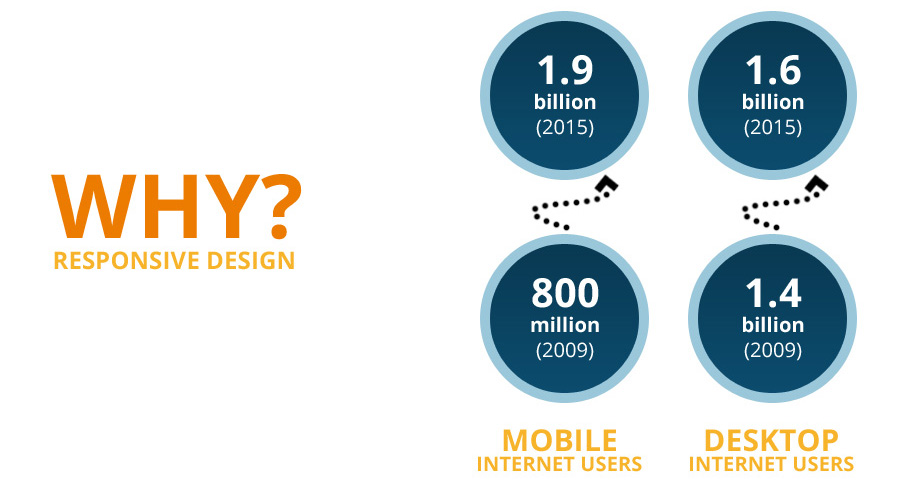 The how and why of Responsive Design