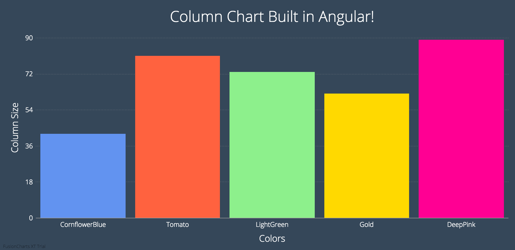 How to Build Charts in Angular