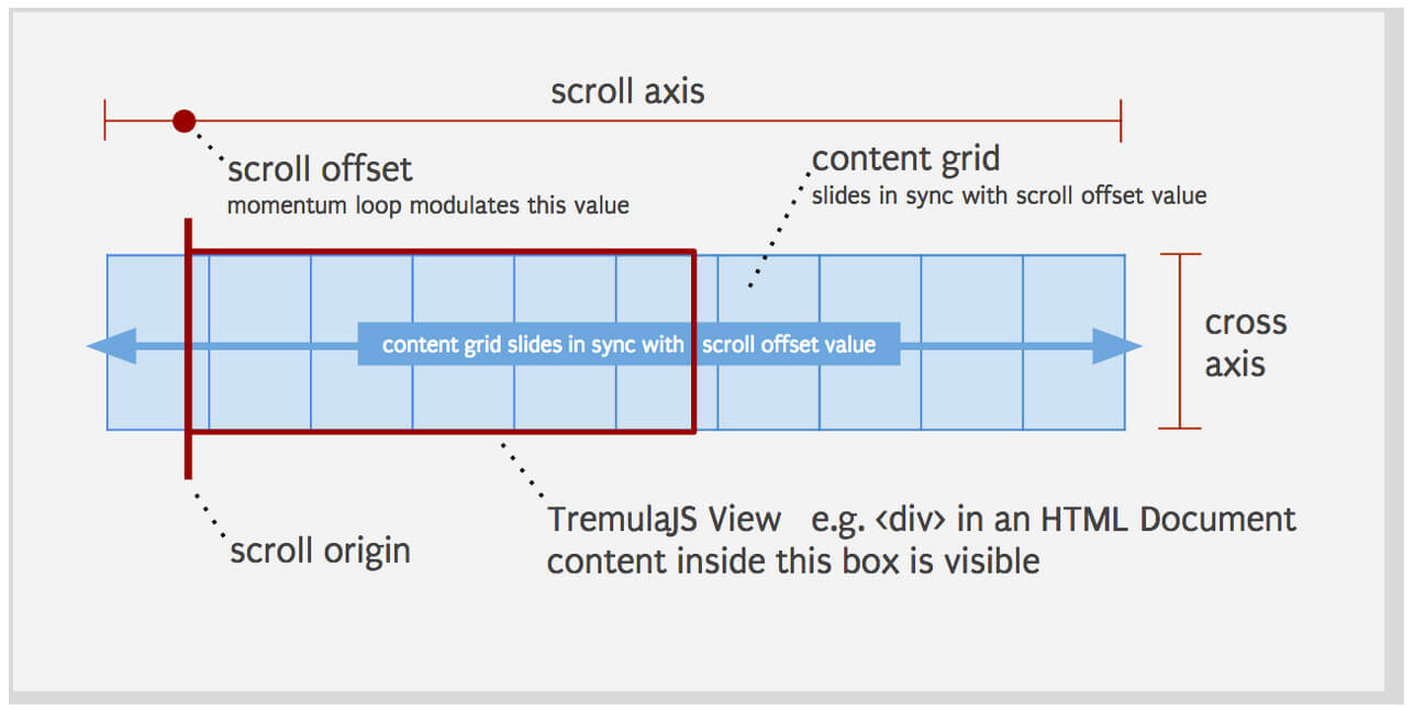 The Scroll Axis, Scroll Offset And Content Grid As They Relate To The  Tremulajs View Container This Figure Shows A Grid Of Discrete Content  Elements Which
