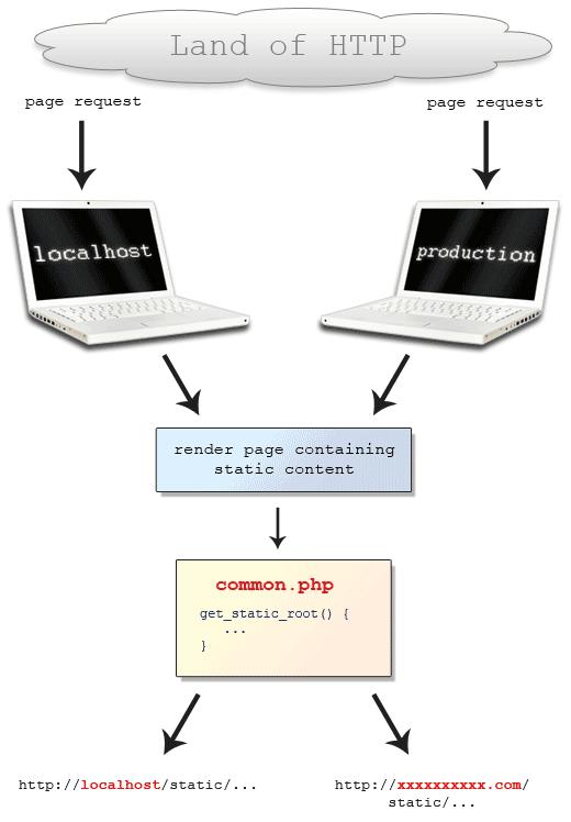 Static Root Description