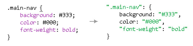 Write your CSS with JavaScript